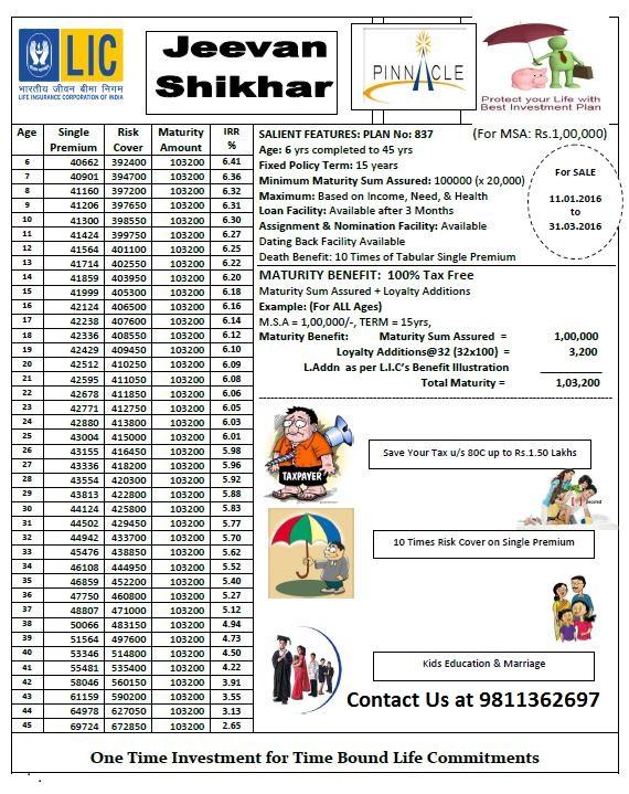 LIC Jeevan Shikhar Single Premium Plan 837 Features