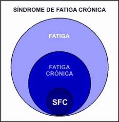 SINDROME DE FATIGA CRÓNICA O