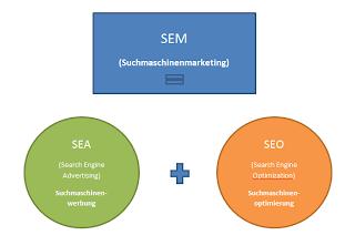 Suchmaschinenmarketing ist das Ergebnis von Search Engine Advertising und Search Engine Optimization