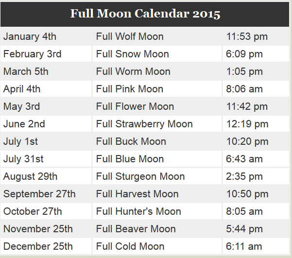 Full moon dates and names for 2015. Times are US EDT and ET.