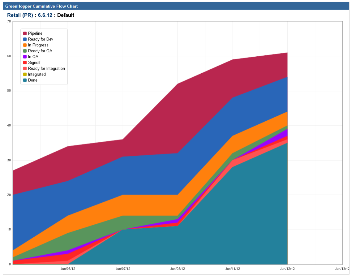 Jira junkie cumulative flow chart aka a scrummasters dirty there are two things that i want to point out see the orange and purple swaths these are the in dev and in qa flows as long as these stay relatively ccuart Images