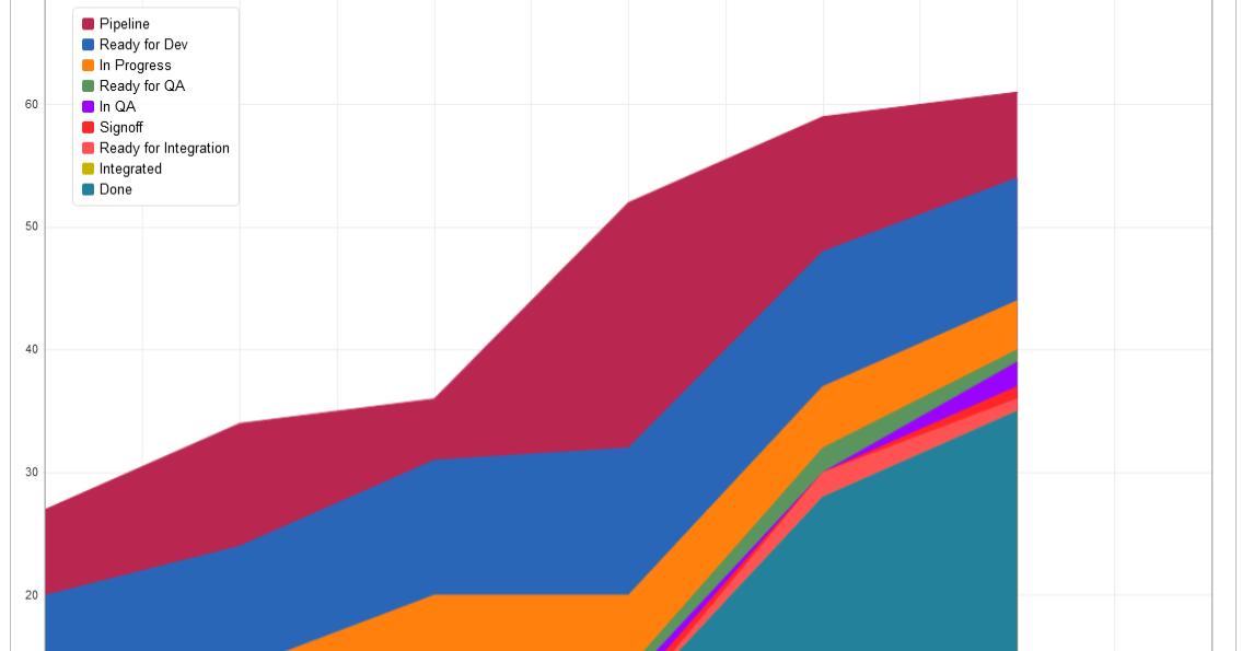 Jira junkie cumulative flow chart aka a scrummasters dirty little jira junkie cumulative flow chart aka a scrummasters dirty little secret ccuart Choice Image