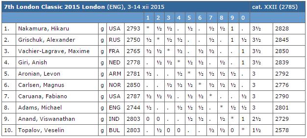 Le classement du tournoi d'échecs de Londres après la ronde 6