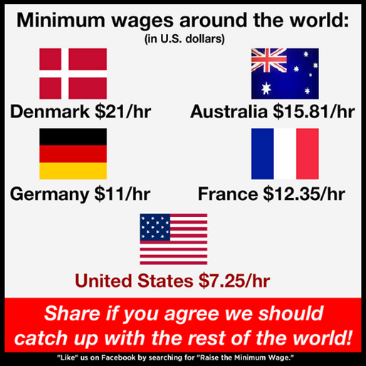 what actually happens when raise minimum wage