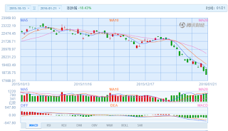 中国株コバンザメ投資 香港ハンセン指数20160121