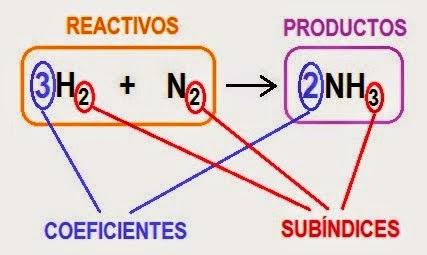 Componentes de una ecuacion quimica
