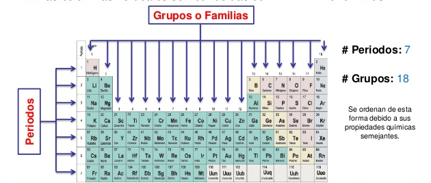 Preparatoria abierta nuples sep todo sobre la tabla peridica las familias de elementos qumicos presentan gran parecido de sus integrantes entre s en cuanto a muchas de sus propiedades se han enumerado utilizando urtaz Image collections