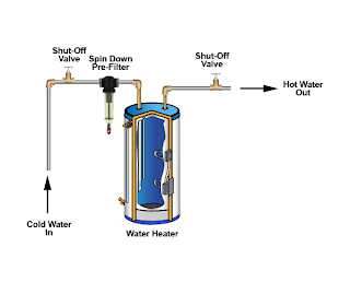 Water Heater Rusco
