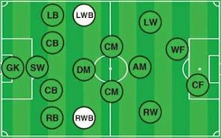posisi pemain sepak bola (bek sayap)