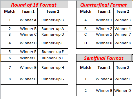 world cup format
