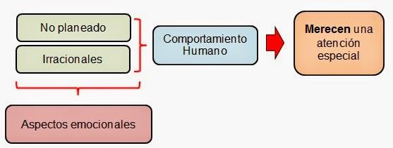 enfasis en los aspectos emocionales-teoria de las relaciones Humana
