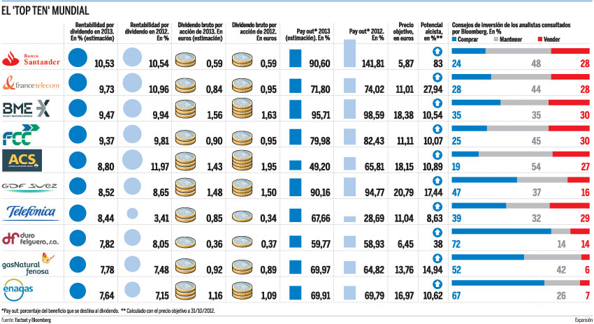 Creditos hipotecas mejores dividendos 2013 for Oficina directa pastor