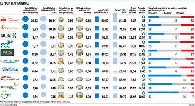 Creditos hipotecas mejores dividendos 2013 for Bbk bank cajasur oficinas