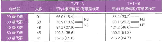 TMT 注意障害 | st-medica