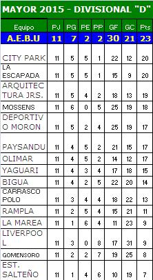 Tabla Mayores - Temporada 2015