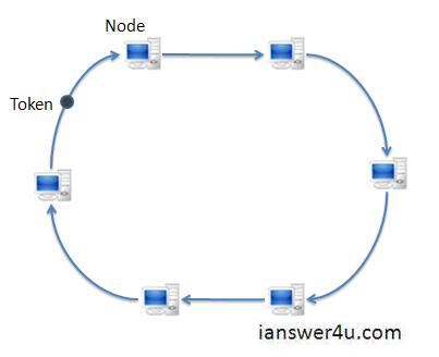 ring topology   advantages and disadvantages  i answer  uring topology ring topology network token ring topology  dual ring topology
