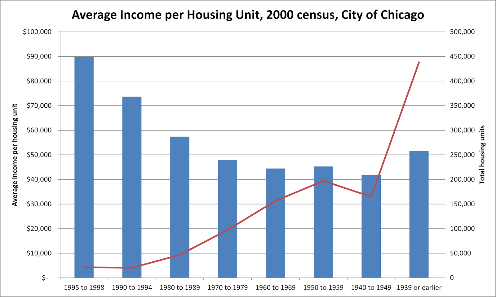 the reason the rent is too dang high in chicago is because the city council has throttled the housing market for the past 40 years