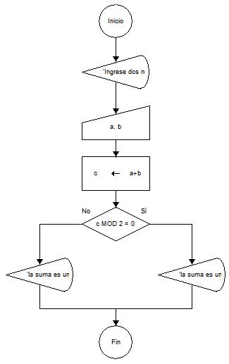 Verificar si la suma de dos nmeros es par diagrama de flujo diagrama de flujo verificar si la suma de dos nmeros es par ccuart Images