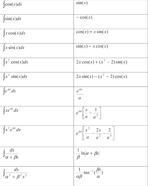 mathematics formula,integral formula,image,maths