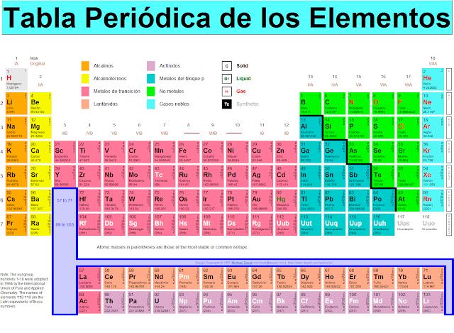 Blog qumico configuracin electrnica algnos grupos elementos representativos tienen nombres especiales por ejemplo urtaz Gallery