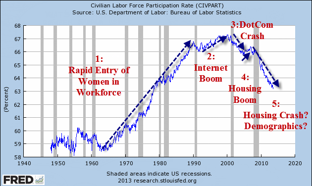 the participation rate of the labor force Republicans have tried to temper the latest jobs report by noting that the labor force participation rate has continued to decline but in at least two instances, the.