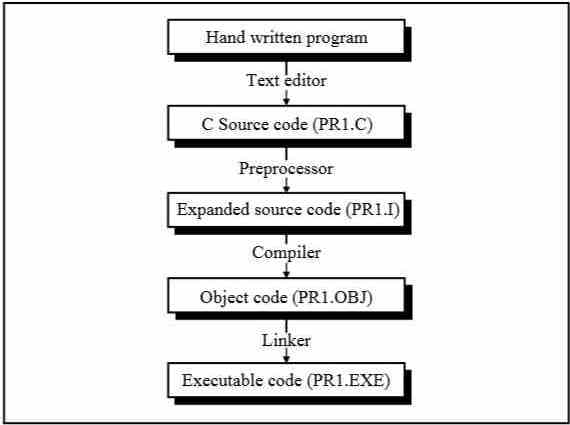 Preprocessor Directives in C - Part 1