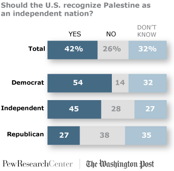 should palestine be an independent nation In the absence of a genuine and independent state, it was unable to  whether  the palestinians would be better served in raw contact with the.