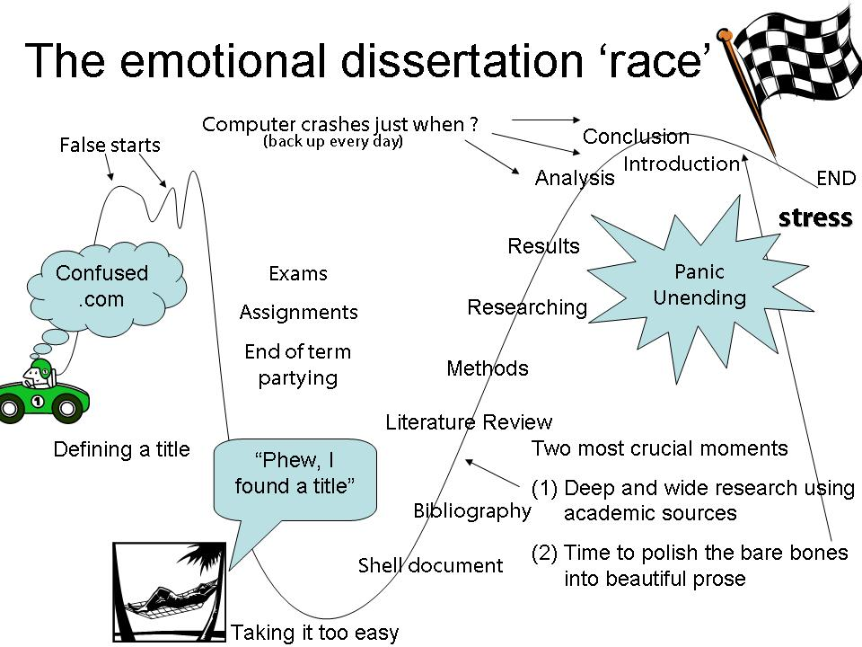 Dissertation emotional intelligence