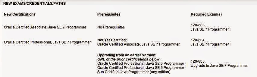 Prerequisite of Scjp exam