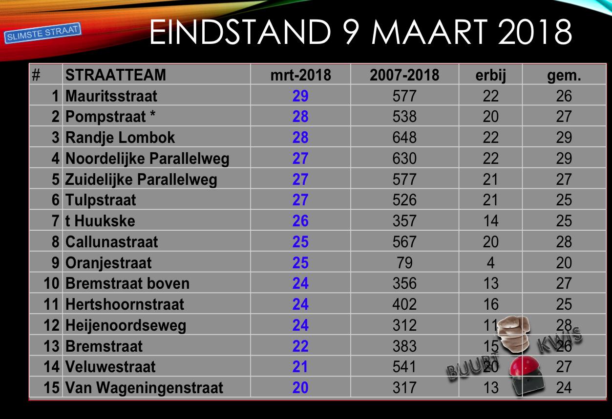 Stand Buurtkwiscompetitie mrt 2018