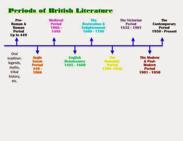 literature and historical periods Literary history timeline (adapted from a handbook to literature old english (anglo-saxon) period c 700 — beowulf composed in present form.