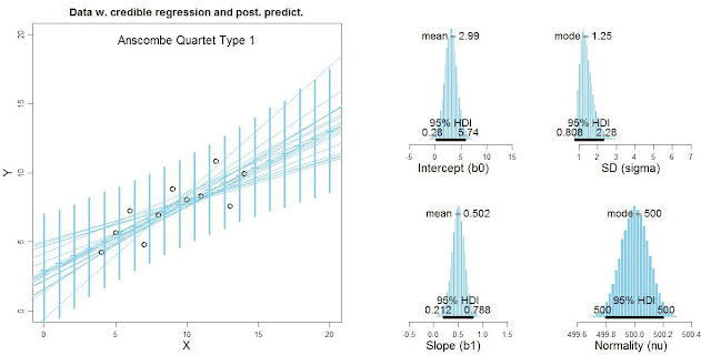 Bayesian robust regression for Anscombe quartet