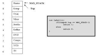 Stack Struktur Data