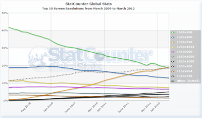 Chart of screen resolution from StatCounter.