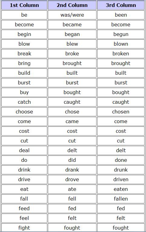 JOE´S ENGLISH CLASSES: PAST SIMPLE - IRREGULAR VERBS