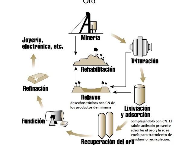 Andamioquimico miner a a cielo abierto y cianuro for Procesos quimicos en la cocina