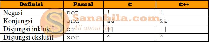 Perbedaan Bahasa Pemrograman Pascal, C, dan C++ dari Segi Operasi Booleannya