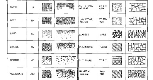 Architect 39 s klub various building material symbols used for Architectural materials list