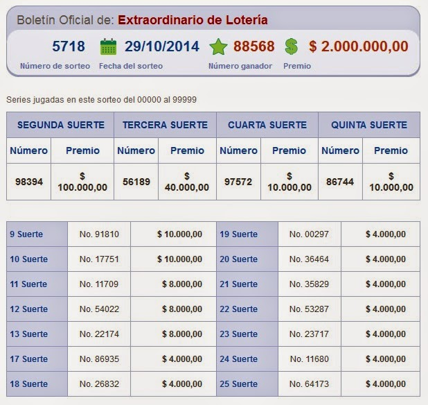 numeros ganadores loteria nacional sorteo 5718