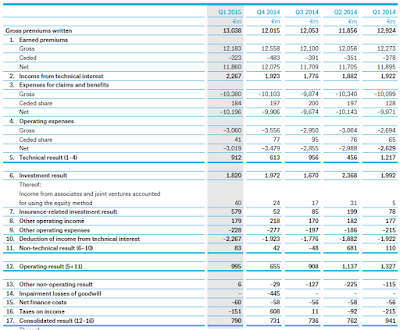 MüRe, Q1, 2015, income statement