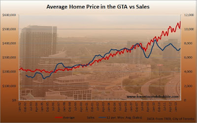 averaga home price in toronto versus sales