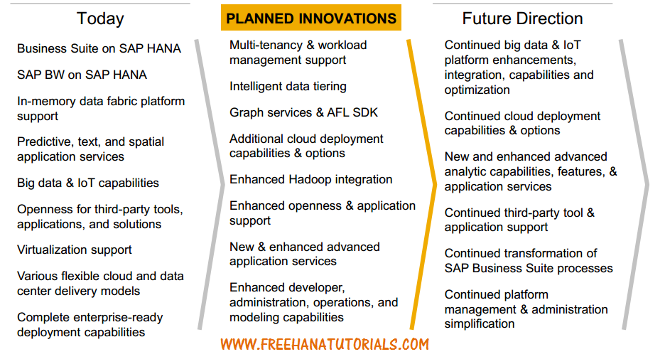 ROADMAP OF SAP HANA PRODUCT TODAY and FUTURE SAP HANA TUTORIALS – Application Road Map