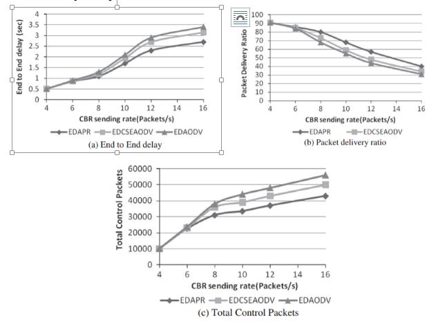 Paper oiite dari hasil yang didapatkan bisa dilihat bahwa grafik memiliki karakteristik yang sama yakni ketiga metode menunjukkan hasil yang sama saat cbr bernilai 4 ccuart Image collections
