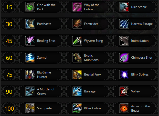 Beast Mastery Talents in Legion