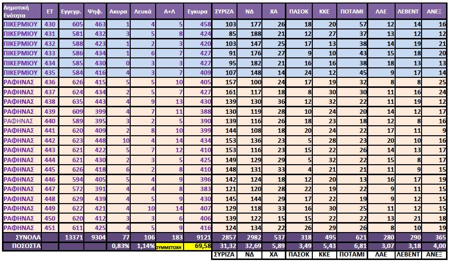 ΔΗΜΟΣ ΡΑΦΗΝΑΣ, ΠΙΚΕΡΜΙΟΥ - Εκλογικά Αποτελέσματα 2015