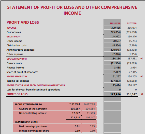 comprehensive income statement format