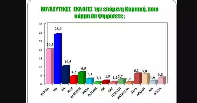 Δημοσκόπηση Zougla: ΝΔ 28,9%, ΣΥΡΙΖΑ 20,3%, Χρυσή Αυγή 10,5% λαός για φάπες αν ειναι αληθινή!