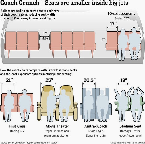 Airplane seats coach