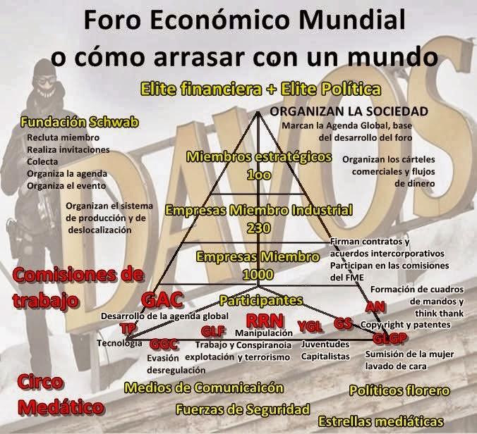 Organizaci%C3%B3n+de+Davos+Foro+Economic