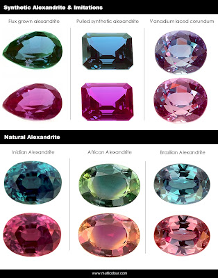 Synthetic vs Natural Alexandrite